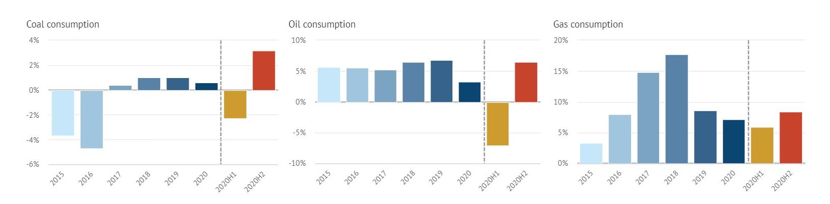 Špinavý restart čínské ekonomiky lze vyčíst ztamního prudkého nárůstu spotřeby fosilních zdrojů. Zleva uhlí, ropa aplyn. Zatímco modrošedé odstíny vlevé části grafů ukazují meziroční trendy, zekterých rok 2020 nevychází až tak špatně, důležitá ječást zapřerušovanou čarou. Loňský vývoj jevní rozdělen napololetí, oranžový sloupec zastupuje první polovinu roku ačervený tudruhou. Grafika Carbon Brief