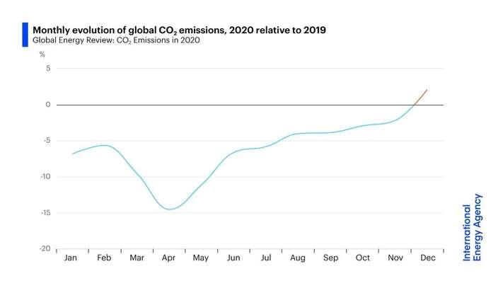 Globální emise oxidu uhličitého vyprodukované venergetice klesaly pouze dopoloviny dubna loňského roku. Odté doby opět narůstají. Vprosinci byly dokonce odvě procenta vyšší než vroce 2019. Grafika IEA