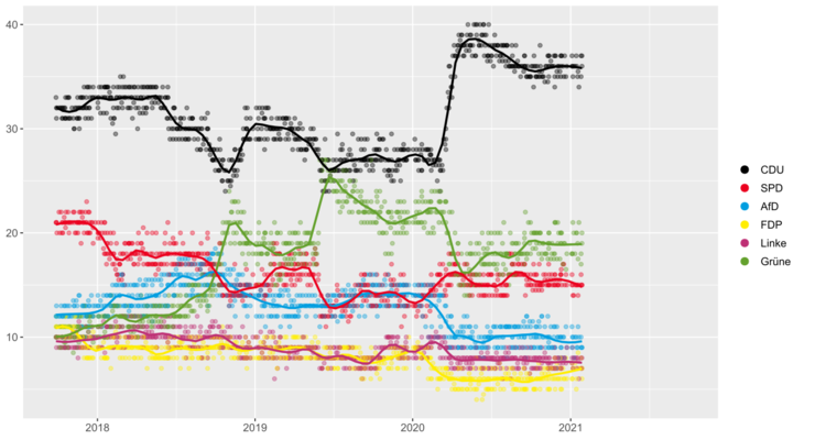 Vývoj celostátních preferencí hlavních německých stran odposledních voleb. Náskok CDU zvětšený skokově nazačátku pandemie jestále značný. Grafika WmC