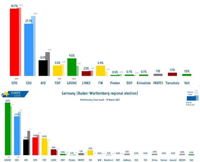 Grafické znázornění zisků aztrát jednotlivých stran. Nahoře Porýní-Falc, dole Bádensko-Württembersko. Grafika EuropeElect