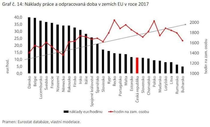 Mnoho práce zamálo peněz. Graf ČMKOS, Pohledy 1/2019, studie Šance napřibližování českých mezd vyspělé EU