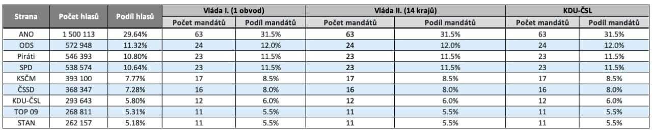 Rozdělení mandátů politickým stranám ahnutím při využití metody přepočtu hlasů podle obou variant vládního návrhu volebního zákona anovely lidoveckých poslanců. Tabulka DR