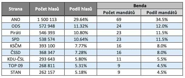 Rozdělení mandátů politickým stranám ahnutím při využití metody přepočtu hlasů podle pozměňovacího návrhu Marka Bendy. Tabulka DR