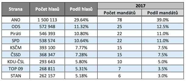 Rozdělení mandátů politickým stranám ahnutím vposledních sněmovních volbách podle již zrušeného volebního zákona. Tabulka DR