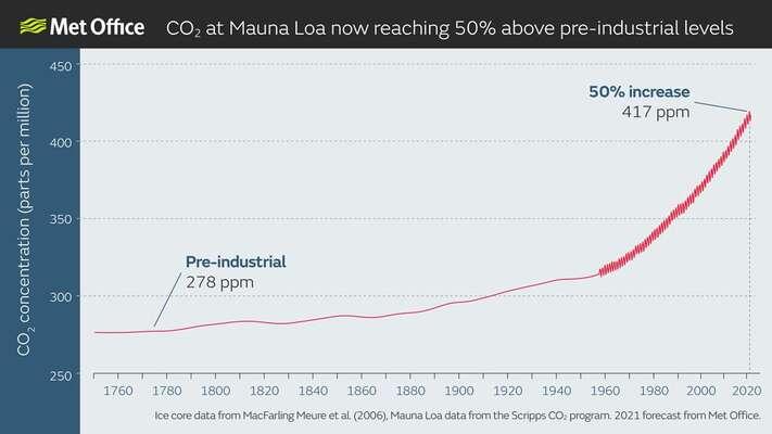 """Množství CO2 vatmosféře trvale astále rychleji roste. Hladká část červené linie grafu označuje informace získané zevzorků ledu, vizuálně odlišná část vpravo pak údaje zaznamenané havajskou observatoří. """"Zuby"""" vgrafu reflektují přirozené roční cykly CO2, které vznikají tím, že vegetace během růstu každoročně podobu několika měsíců vstřebává více oxidu uhličitého. Graf Met Office"""