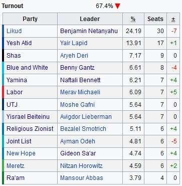 Konkrétní výsledky, zisky aztráty stran vaktuálních volbách. Grafika WmC