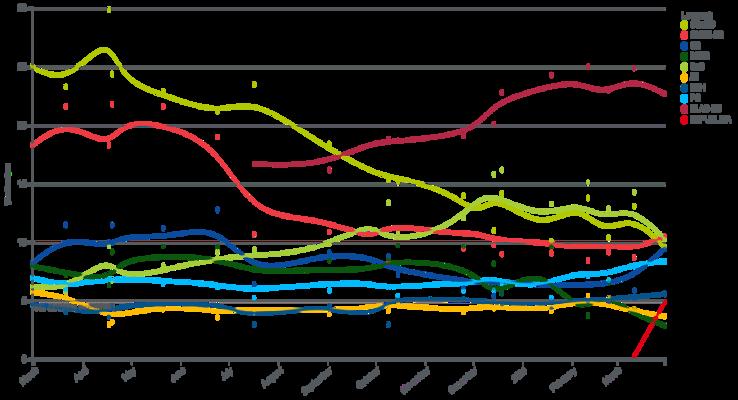 Za proběhnuvší krize poklesla podpora jak SaS, tak OĽaNO (odstíny světlezelené). Stoupla podpora liberálů abloku Sme rodina (odstíny modré). Grafika WmC