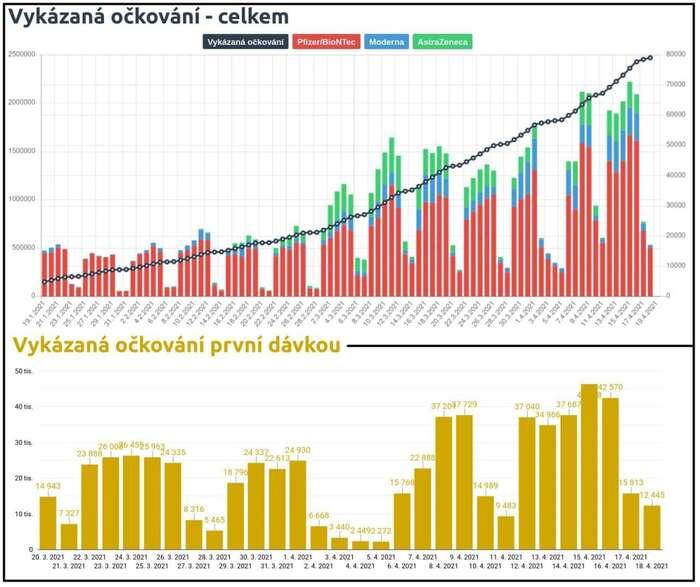 Dosavadní průběh očkování. Grafy Covdata.cz / Ministerstvo zdravotnictví