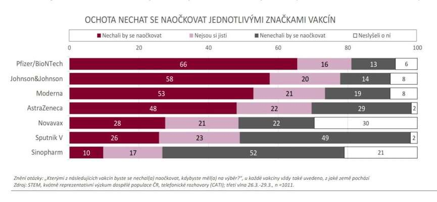Jako nejméně žádaný vychází zprůzkumu prezidentem protežovaný Sinopharm. Graf STEM