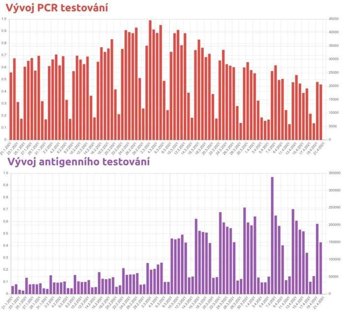 Od zavedení testování vefirmách vylétl počet antigenních testů, často sporné kvality. Oproti tomu PCR testování víceméně stínuje vývoj epidemických křivek — nasazují sečasto diagnosticky či při trasování. Grafy Covdata.cz