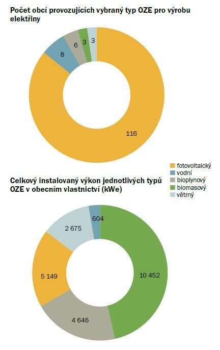 Solární elektrárnu provozuje podle přehledu Hnutí DUHA celkem sto šestnáct obcí či měst vČeské republice. Právě fotovoltaika mezi obecními obnovitelnými zdroji elektrické energie codo počtu jednoznačně převažuje — tvoří skoro tři čtvrtiny všech současných projektů. Vmnožství instalovaného výkonu zaujímá druhé místo pobiomase. Grafika Hnutí DUHA
