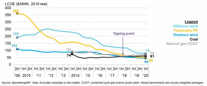 Globální ceny elektřiny vyrobené zeSlunce dlouhodobě klesají, jak ukazuje žlutá křivka grafu. Odpoloviny roku 2018 označené šipkou sefotovoltaika stala levnějším zdrojem než fosilní paliva — uhlí (černá) nebo fosilní plyn (šedá). Výhodnější jejen výroba elektrické energie zvětrných elektráren (sytě modrá). Graf Bloomberg NEF