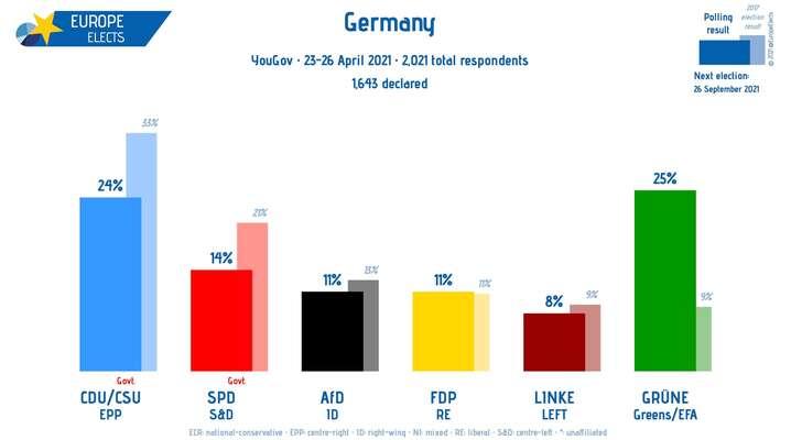 Podpora hlavních německých stran vjednom zaktuálních průzkumů. Grafika EuropeEelects, Twitter