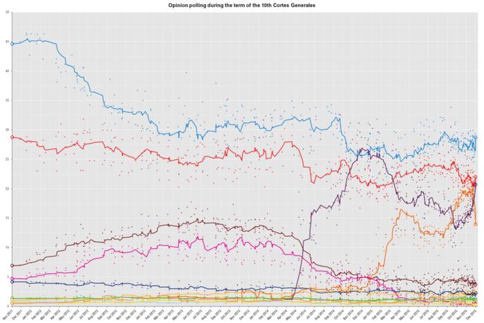 Snu opřekonání obou tradičně dominantních stran španělské politiky — konzervativně-pravicové PPasociálnědemokratické PSOE  — sepodpora Podemos blížila jen napodzim 2014 (tmavě fialová křivka).  Dnes má strana podporu přibližně třinácti procent voličů. Grafika WmC