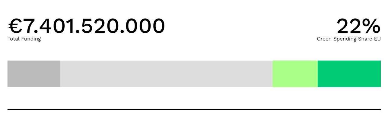 """Vyhodnocení českého Národního plánu obnovy pro web Green Recovery Tracker sepodrobně věnovali zástupci české Asociace pro mezinárodní otázky aevropského think-tanku E3G. """"Zelené"""" investice podle nich tvoří jen dvaadvacet procent namísto požadovaných sedmatřiceti. Větší část znich byměla mít naklima velmi pozitivní vliv (sytě zelená), menší část pak pozitivní (světle zelená). Zbytek požadovaných peněz nejspíš nebude mít zhlediska klimatu žádný významný vliv (světle šedá) nebo honelze předem posoudit (sytě šedá). Grafika Green Recovery Tracker, repro DR"""