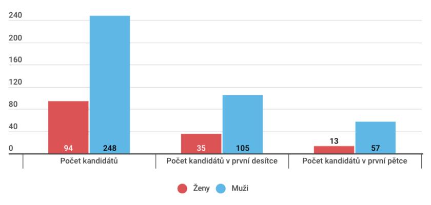 Zastoupení žen amužů nakandidátkách koalice Pirátů aStarostů. Graf DR
