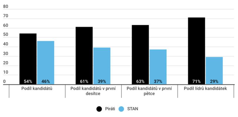Rozdělení míst naspolečných kandidátkách mezi zástupce Pirátů aStarostů. Graf DR