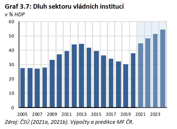 Dluh sektoru vládních institucí vprocentech hrubého domácího produktu. Graf MF