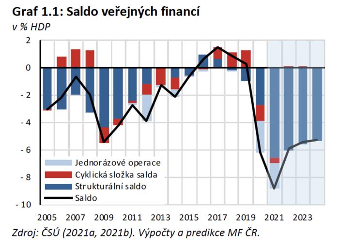 Saldo veřejných financí vprocentech hrubého domácího produktu. Graf MF