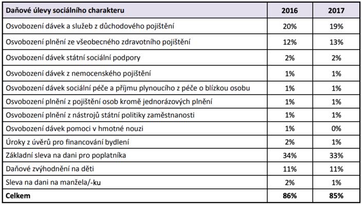 Podíl výše daňových úlev sociálního charakteru nacelkové výši daňových úlev udaně zpříjmů fyzických osob. Tabulka MF