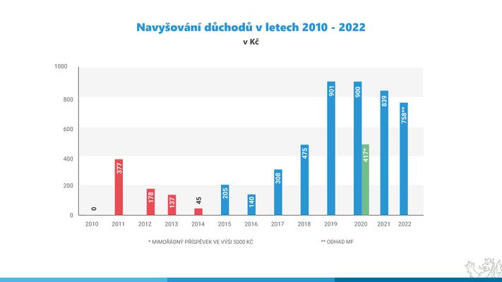 Navyšování důchodů vletech 2010 až 2020. Graf @alenaschillerov
