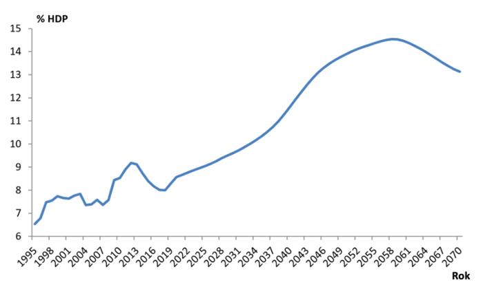Vývoj salda příjmů zpojistného nadůchodové pojištění avýdajů nadůchody. Graf Zpráva ostavu důchodového systému České republiky (2019), MPSV