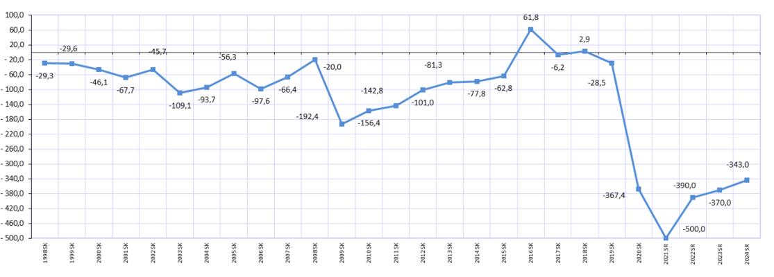 Bilance státního rozpočtu vmiliardách korun. Graf MF