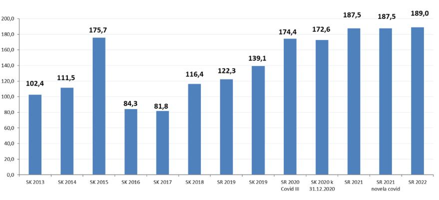 Kapitálové výdaje vmiliardách korun. Graf MF