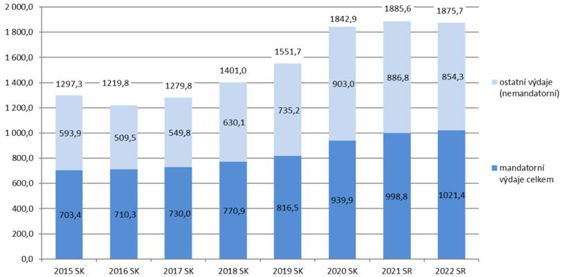 Struktura výdajů státního rozpočtu. Graf MF