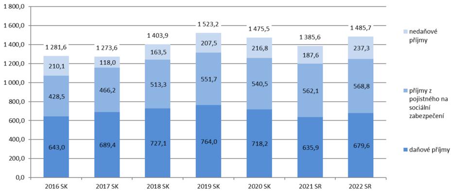 Struktura příjmů státního rozpočtu. Graf MF