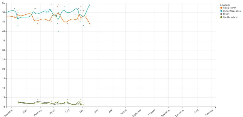 Vývoj podpory Orbánova Fideszu (oranžovou) asjednocené opozice vposledních měsících. Grafika WmC