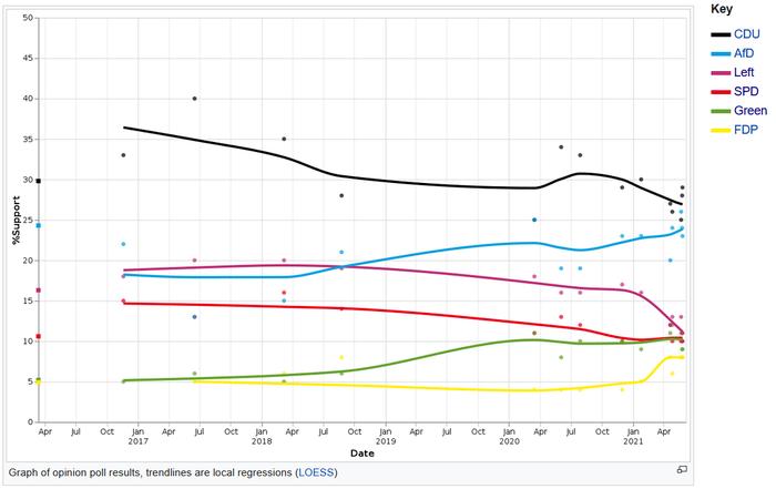 Vývoj podpory jednotlivých stran vzemi odposledních voleb. Grafika WmC