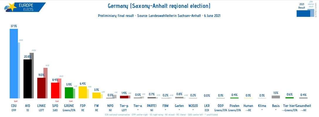 Procentuální zisky jednotlivých stran vnedělních volbách. Stínový sloupek připomíná výsledek zpředchozích. Grafika Europe Elects