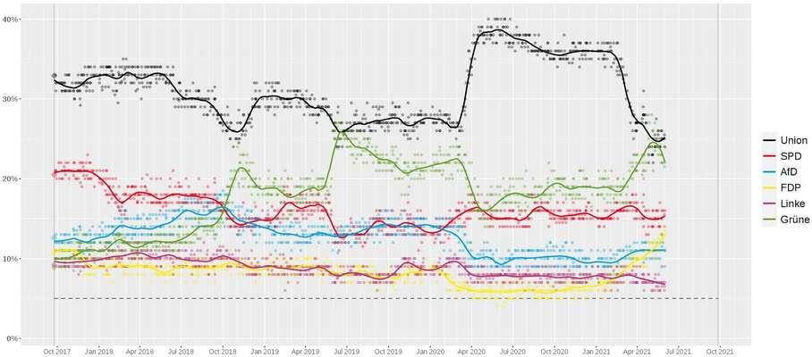 Vývoj preferencí německých stran odposledních spolkových voleb dominulého víkendu. Preference CDU (černá) byměly teď poskočit směrem nahoru. Grafika WmC